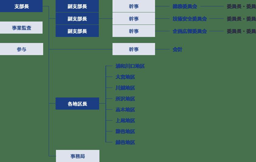 埼玉支部組織図